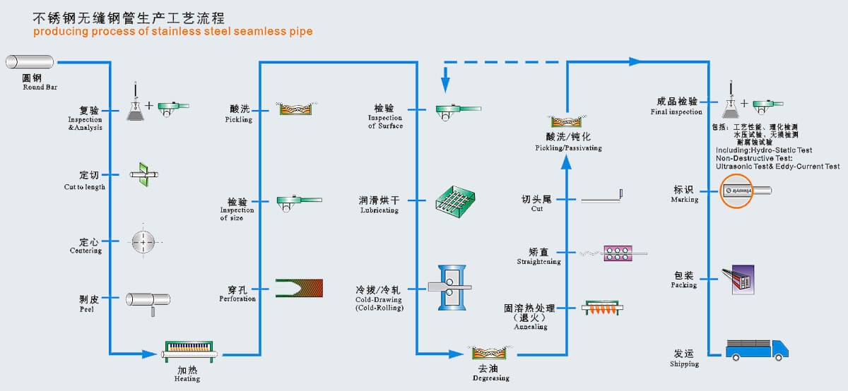 producing-process-of-stainless-steel-seamless-pipe