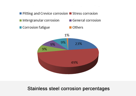 Stainless steel corrosion percentage